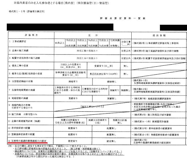 茨城県建設工事入札のBCP認定による総合評価の評価点算定一覧表